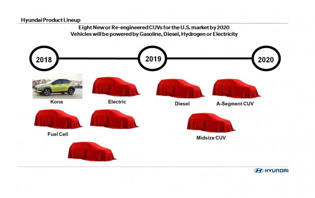 Hyundai to debut 8 new SUVs by 2020