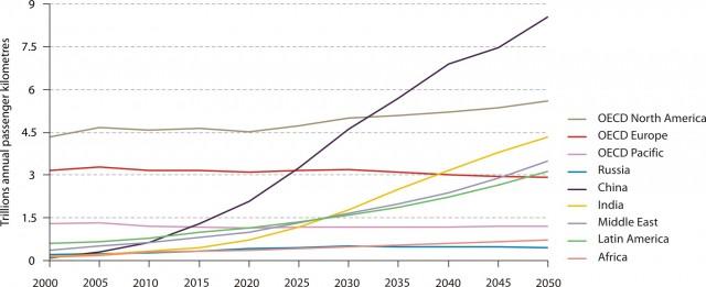 IEA study on global vehicle usage