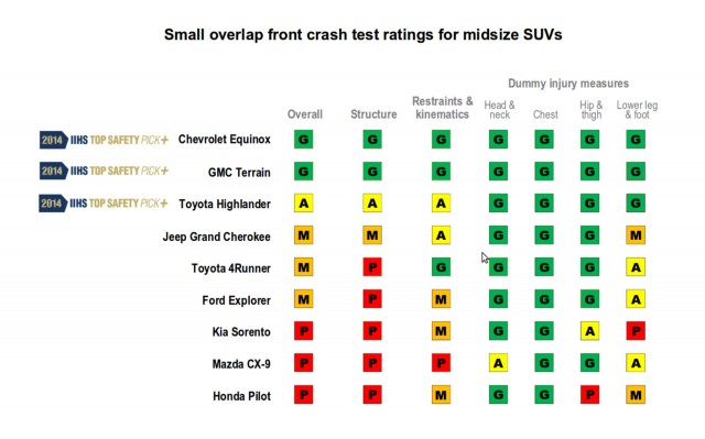 IIHS small overlap results for midsize SUVs - April 2014