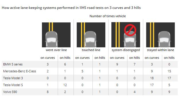 IIHS test results of lane-keeping assist systems [CREDIT: IIHS]