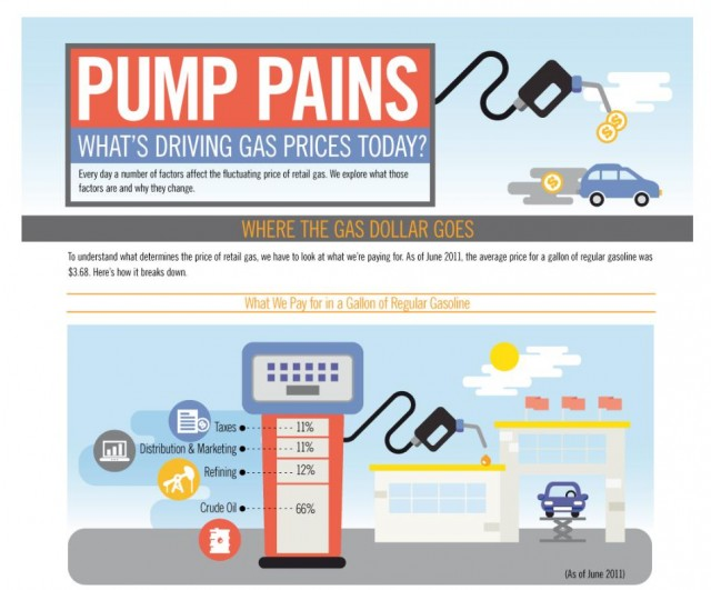 Infographic: 'What's Driving Gas Prices' from One Block Off the Grid