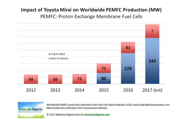 Impact Of Toyota Mirai Production On Global Pem Fuel Cell Chart Matthew