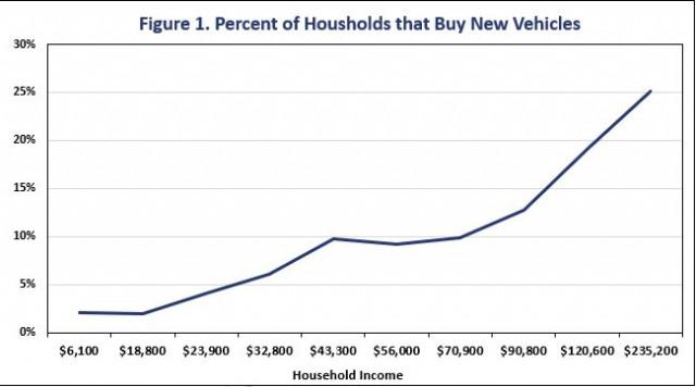 Income of new-car buyers [SOURCE: Bureau of Labor Statistics]
