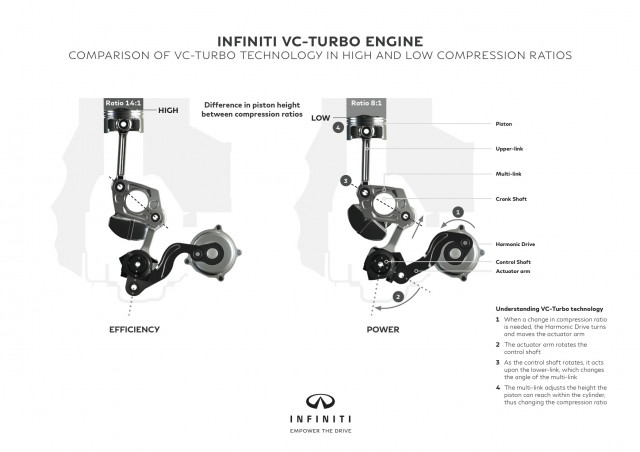 Infinti 2.0-liter VC-Turbo engine technology