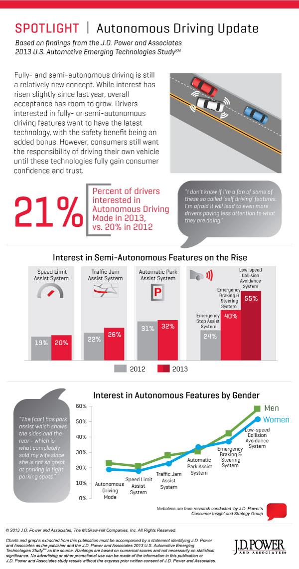 Infographic: J.D. Power 2013 U.S. Automotive Emerging Technologies Study