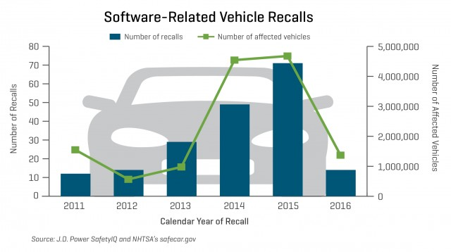 J.D. Power trends in software-related recall