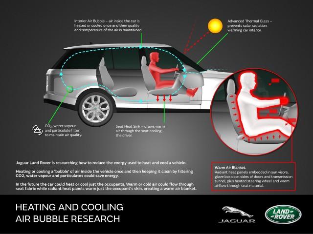 Jaguar Land Rover warm air blanket concept
