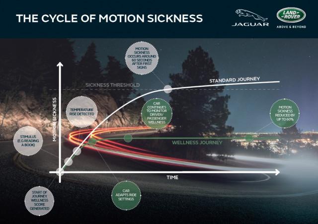 Jaguar-Land Rover motion sickness prevention