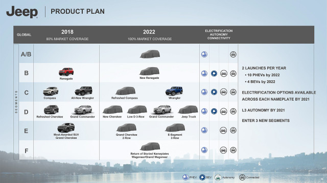 Jeep 2022 roadmap