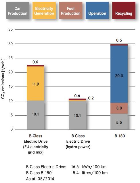Lifecycle carbon emissions of Mercedes-Benz B-Class Electric Drive versus gasoline B 180 version