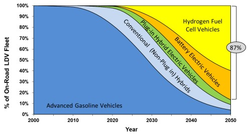 Light-duty vehicle type scenario, now-2050 (California Air Resources Board)
