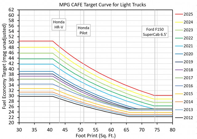 Figure 4: Light-truck fuel economy targets under CAFE standards by year [graph: John Briggs]