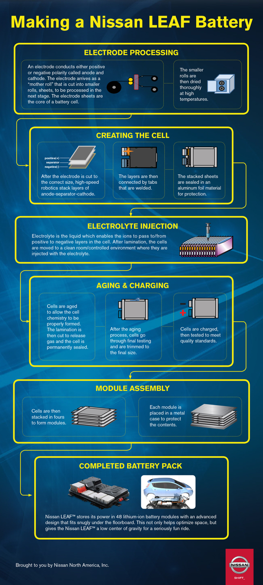 Infographic: Making a lithium-ion battery pack for the Nissan Leaf at plant in Smyrna, Tennessee