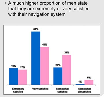 male vs female attitudes toward navigation systems, from Navteq studies