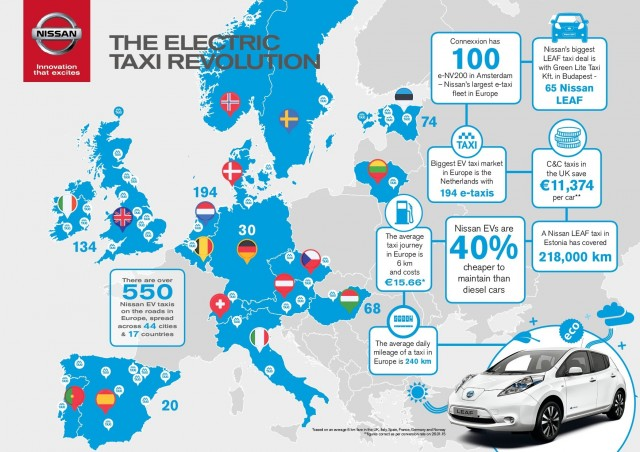More Than Nissan Electric Cars In Taxi Service Now
