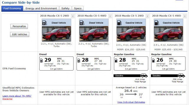 Mazda CX-5 diesel vs gas ratings
