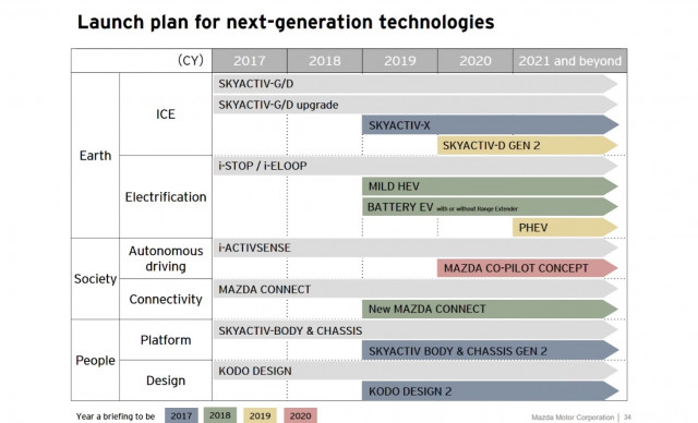 Mazda future powertrains