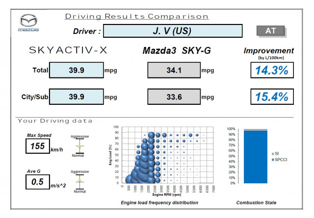 Mazda SkyActiv-X engine results, 2020 Mazda 3 development prototoype, 6-speed automatic transmission
