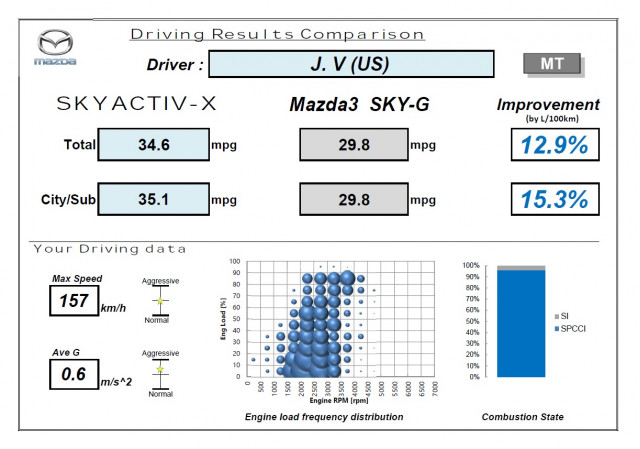 Mazda SkyActiv-X engine results, 2020 Mazda 3 development prototoype, 6-speed manual gearbox