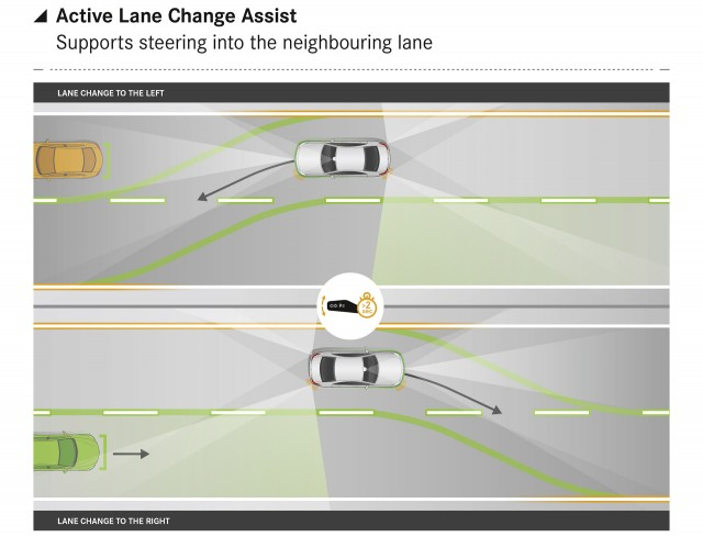 Mercedes-Benz Active Lane Change Assist