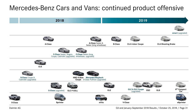 Mercedes product roadmap confirms 2019 debut for next CLA ...