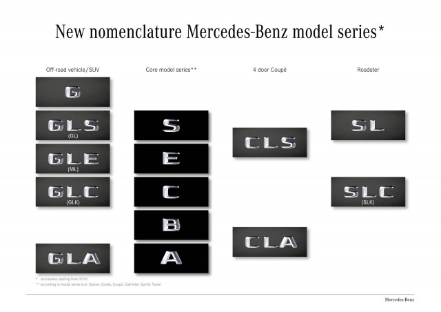 Mercedes-Benz's new nomenclature for vehicles
