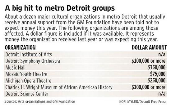 Michigan nonprofit figures