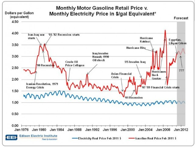 Monthly gas price vs. electricity price in $/gallon equivalent 1976-2012 (Edison Electric Institute)