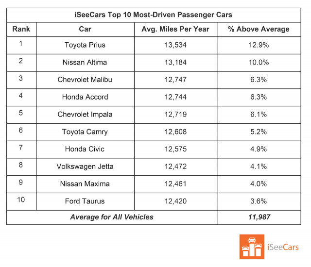 Most-driven passenger cars Table: iSeeCars