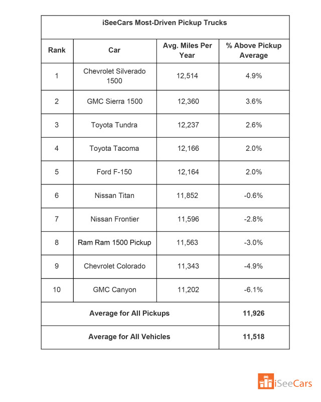 Most-driven pickup trucks Table: iSeeCars