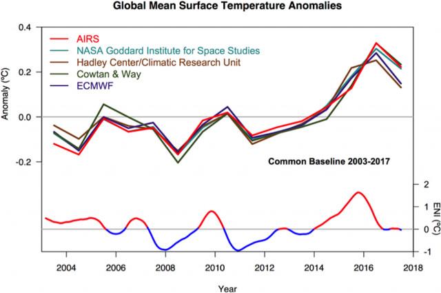 NASA AIRS Infrared Satellite Data and El Nino Cycles