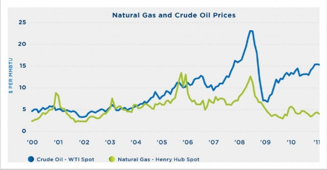 natural gas vs. crude oil prices