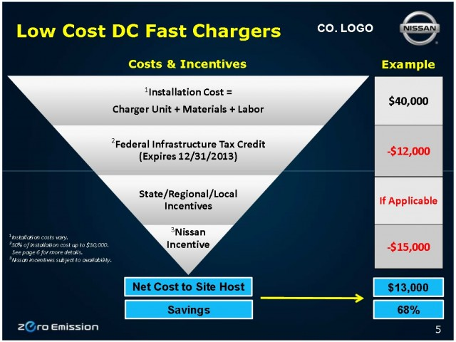 Net Costs Of Installing Electric Car Quick Charger By End 2017 Under Nissan Ev