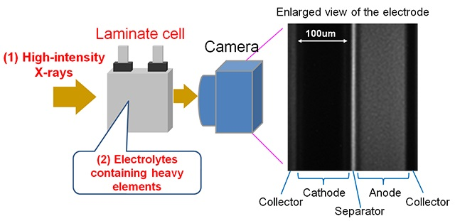 Newly developed method for observing ion behavior in lithium-ion battery in real time [Toyota]