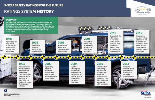 NHTSA 5-star safety ratings timeline