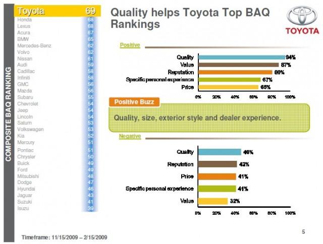 Nielsen Online's Brand Advocacy Quotient car rankings