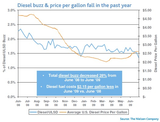 Nielsen tracks diesel prices and online buzz