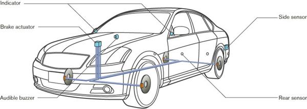 Nissan All-Around Collision Free system