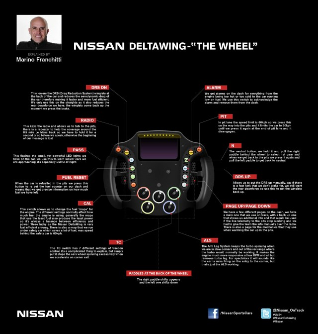 Nissan DeltaWing steering wheel explained