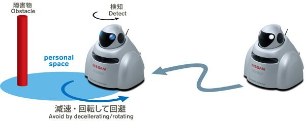 Nissan Robot Flight of the Bumblebee