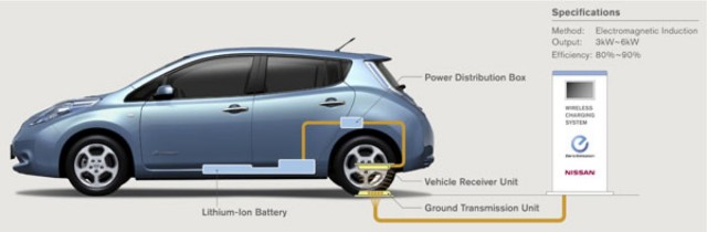 Nissan Wireless Charging System Under Development 2017