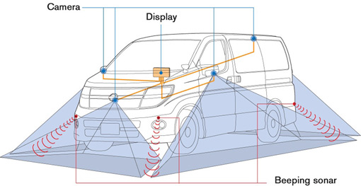 Nissan's Around View eliminates parking accidents
