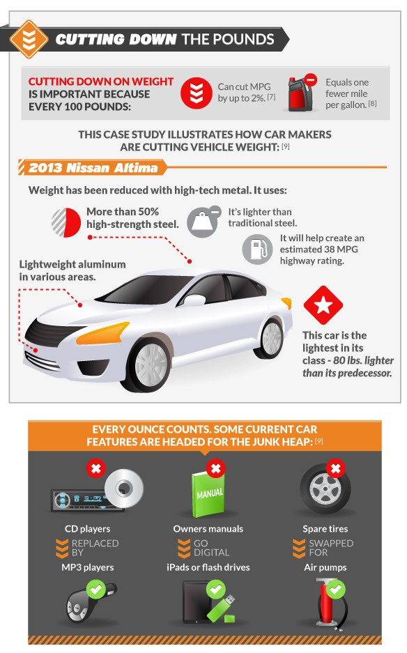 Gas Mileage Improvements Offset By Rising Obesity: Infographic