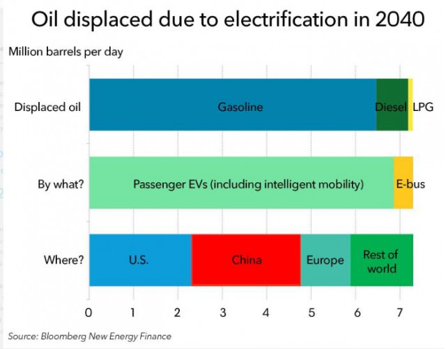 Oil displacement by electric cars and buses, 2040