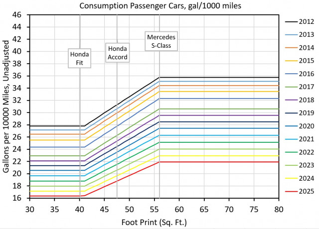 Figure 5: Passenger-car fuel consumption under CAFE standards by footprint [graph: John Briggs]