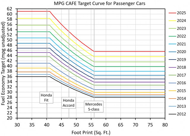 Figure 3: Passenger-car fuel economy targets under CAFE standards by year [graph: John Briggs]