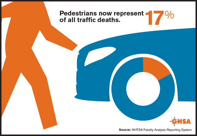 Pedestrian deaths reach 30-year high, according to GHSA report