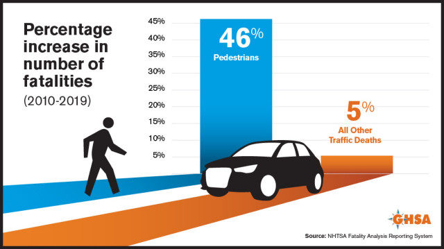 Pedestrian fatality graphic for 2020, according to GHSA