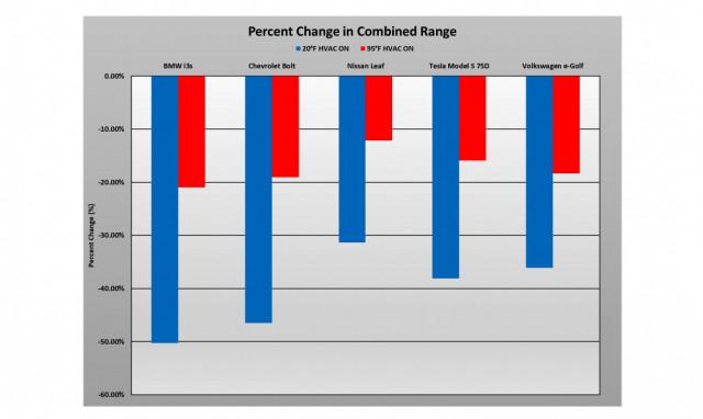 Percent change in combined range - 2019 AAA EV range study