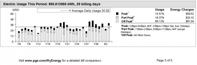 PG&E electric bills for house, Fremont, California [image: Shiva Singh]